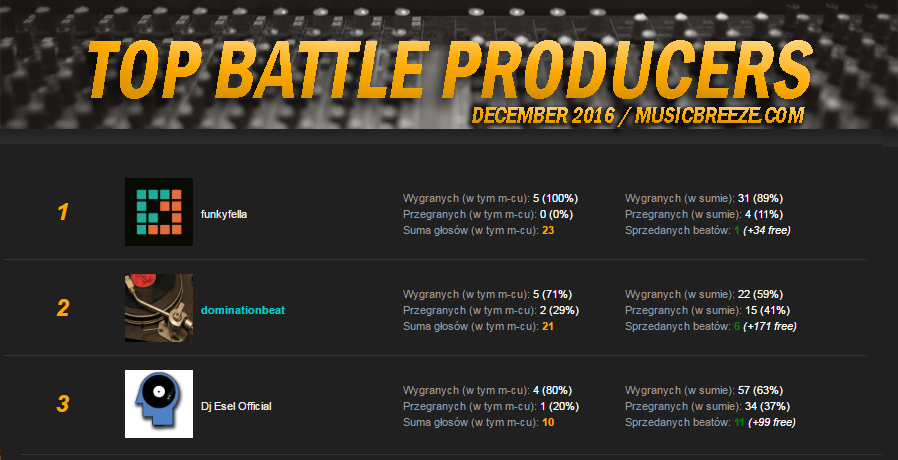 TOP Battle Producers - RANKING | GRUDZIEŃ 2016.