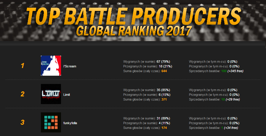 TOP Battle Producers - RANKING GLOBALNY.