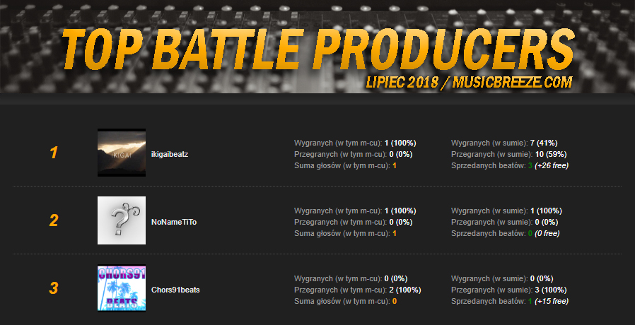 TOP Battle Producers - RANKING | LIPIEC 2018.