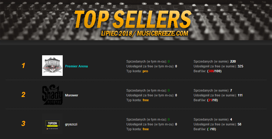 TOP Sellers - RANKING | LIPIEC 2018.