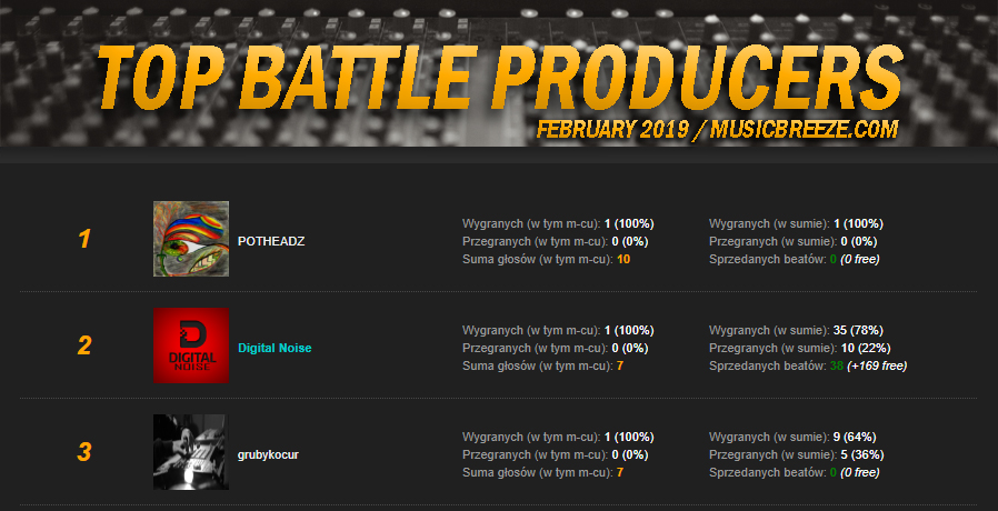TOP Battle Producers - RANKING | LUTY 2019.