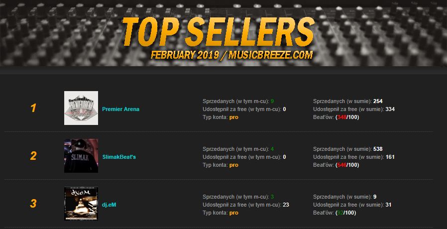 TOP Sellers - RANKING | LUTY 2019.