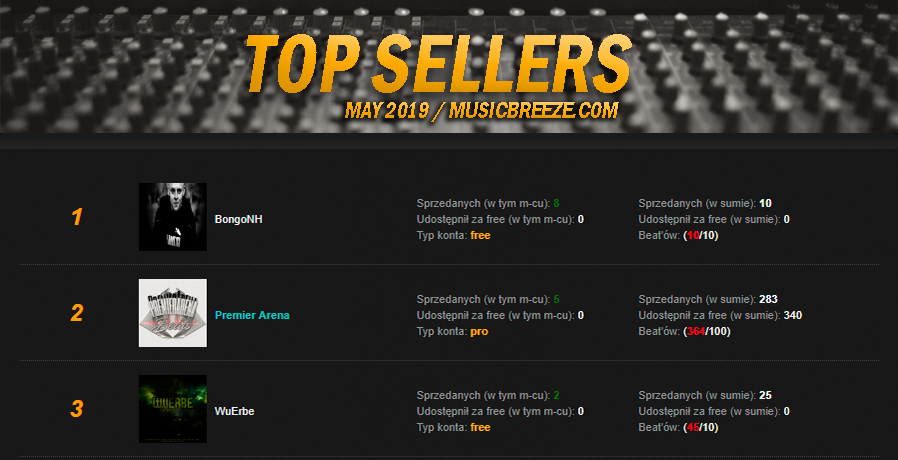 TOP Sellers - RANKING | MAJ 2019.