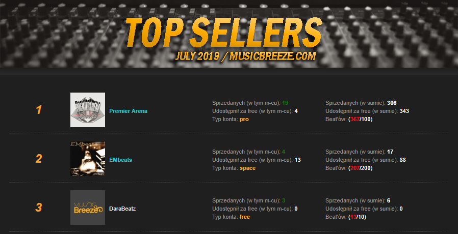 TOP Sellers - RANKING | LIPIEC 2019.