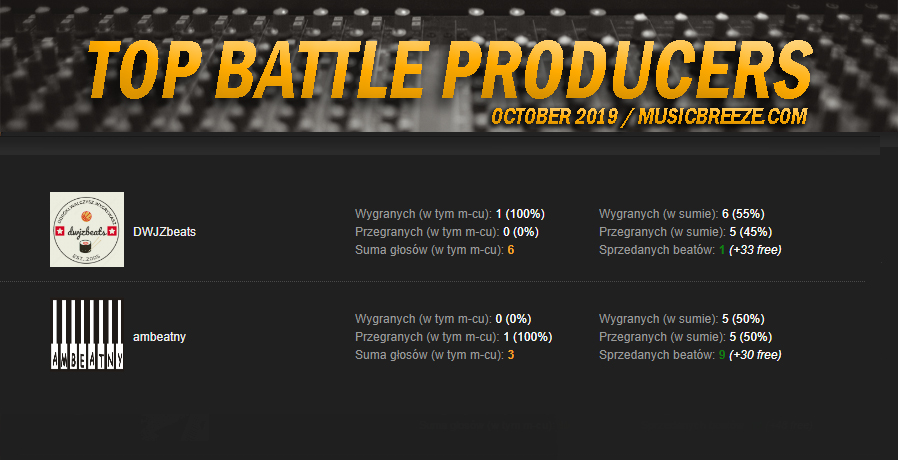 TOP Battle Producers - RANKING | PAZDZIERNIK 2019.