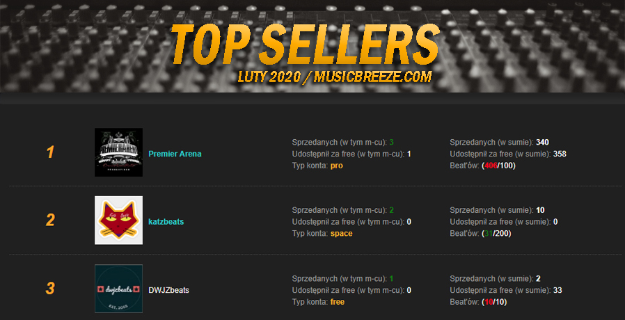 TOP Sellers - RANKING | Luty 2020