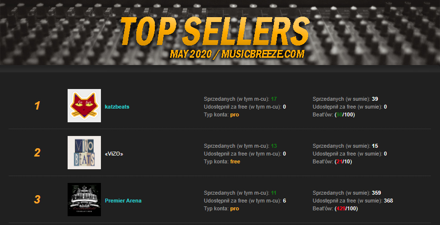 TOP Sellers - RANKING | Maj 2020